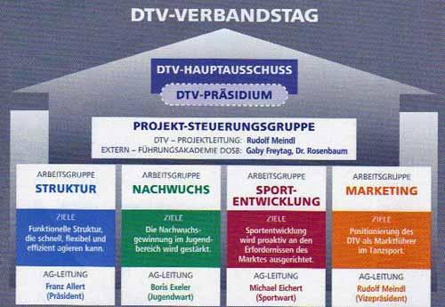 """Abbildung aus: Tanzspiegel 2/2011 S. 24: """"Projektstruktur 'Zukunft DTV'"""""""