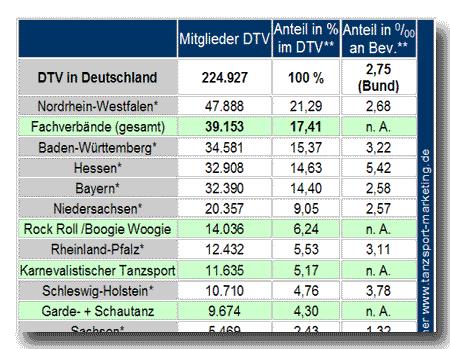 Fachverbände+Länder im DTV (Analyse RA Exner, 2012 auf: tanzsport-marketing.de)